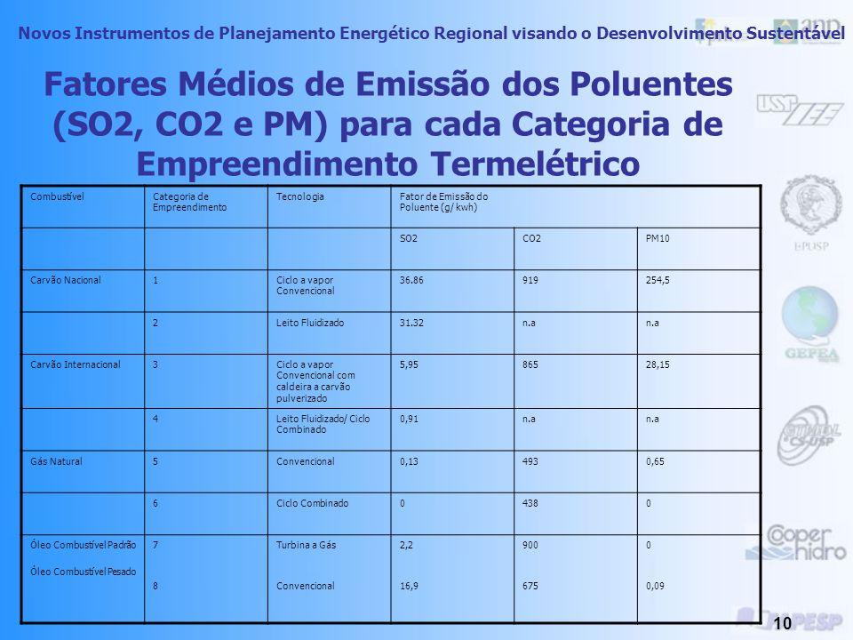 Novos Instrumentos de Planejamento Energético Regional visando o Desenvolvimento Sustentável 9 Os Potenciais Poluentes da Geração Termelétrica Tecnologia/ CombustívelInsumosPotenciais Emissões atmosféricas Convencional/ CarvãoCarvão, água desmineralizada, combustíveis auxiliares (óleo combustível, gás natural, briquetes), lubrificantes, desengorduradores, substancias de tratamento químico da água NOx, CO, SOx, CO2, particulados (incluindo PM10), emissões fugitivas, orgânicos voláteis e traços de metal Convencional/ Gás NaturalGás natural, combustíveis auxiliares (óleo combustível, destilados), água desmineralizada, desengorduradores, lubrificantes substancias de tratamento químico da água NOx, CO, CO2, SOx, particulados (incluindo PM10, orgânicos voláteis, traços de metal) Convencional/ OleoÓleo Combustível, combustíveis auxiliares (gás natural, destilados, água desmineralizada, lubrificantes, desengorduradores NOx, CO, CO2, SOx, particulados (incluindo PM10), orgânicos voláteis, cloro e traços de metal Turbina a gás/gás naturalGás natural, combustíveis auxiliar (destilado), lubrificantes, desengorduradores NOx, CO, CO2, orgânicos e traços de metal