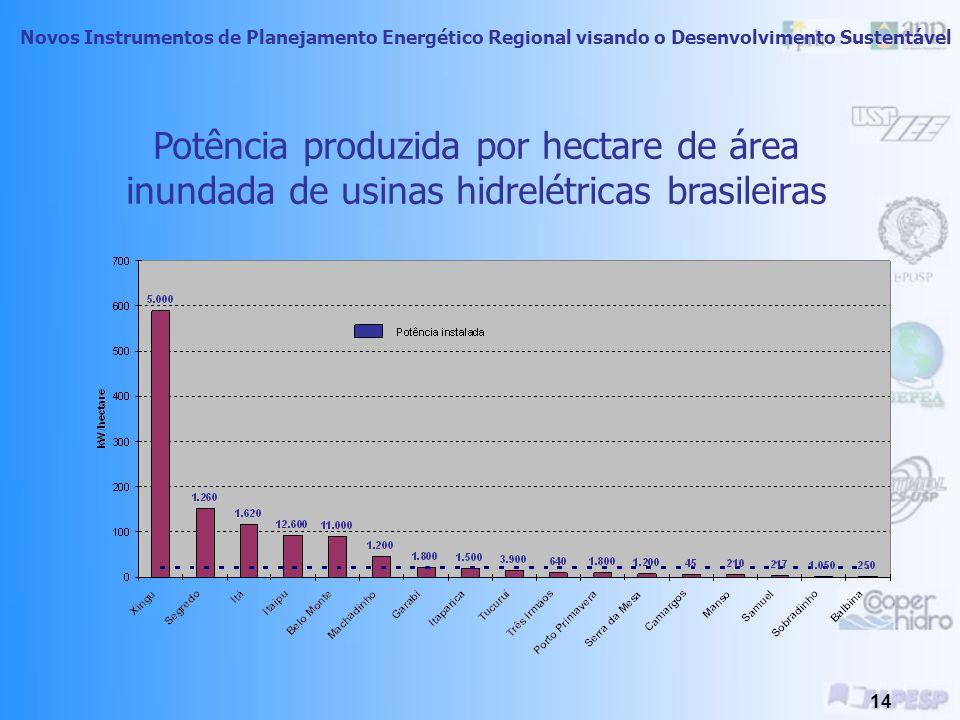 Novos Instrumentos de Planejamento Energético Regional visando o Desenvolvimento Sustentável 13 Usinas Hidrelétricas Não emitem poluentes associados a