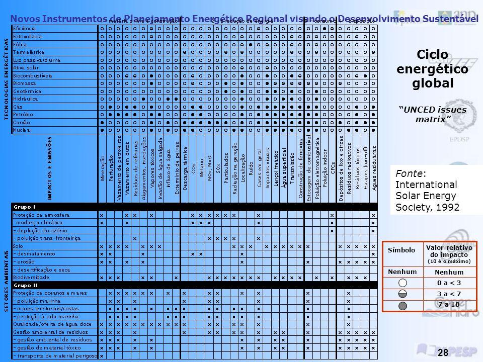 Novos Instrumentos de Planejamento Energético Regional visando o Desenvolvimento Sustentável 27 Custos ambientais da energia Tipo USD/MMB tu USD/kWh gerado USD/kWh entregue Carvão – leito fluidizado2.80.0280.033 Carvão – IGCC2.460.0250.028 Carvão – caldeira conv.5.760.0580.068 Óleo (1%S) – caldeira conv.