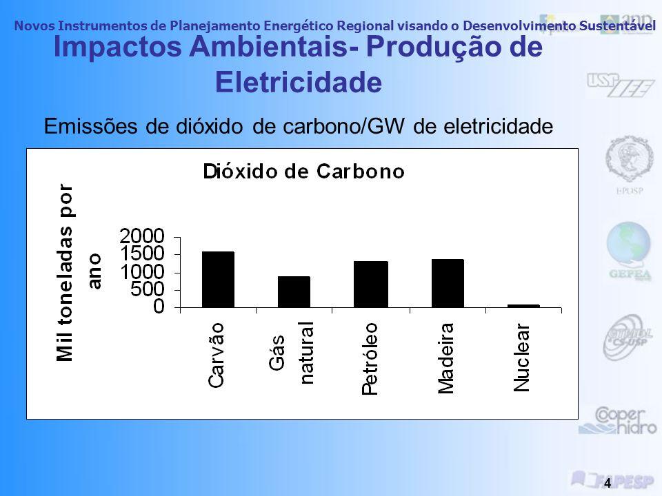 Novos Instrumentos de Planejamento Energético Regional visando o Desenvolvimento Sustentável 3 Impactos Ambientais- Produção de Eletricidade Emissões de óxidos de nitrogênio/GW de eletricidade