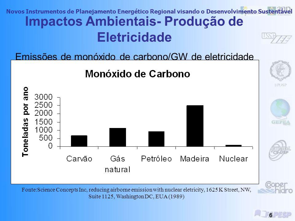 Novos Instrumentos de Planejamento Energético Regional visando o Desenvolvimento Sustentável 5 Impactos Ambientais- Produção de Eletricidade Emissões de metano/GW de eletricidade