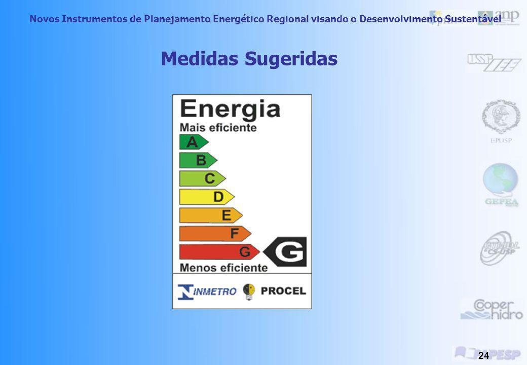 Novos Instrumentos de Planejamento Energético Regional visando o Desenvolvimento Sustentável 23 Medidas Sugeridas Regulação, padrões e etiquetagem dos