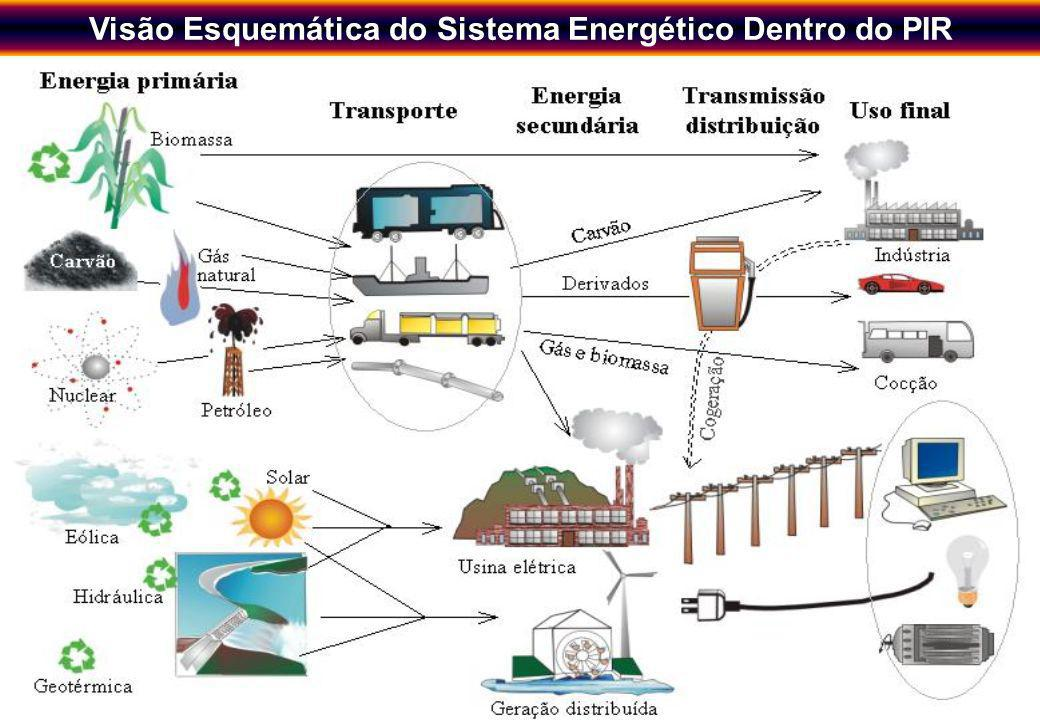Novos Instrumentos de Planejamento Energético Regional visando o Desenvolvimento Sustentável 3 Visão Esquemática do Sistema Energético Dentro do PIR