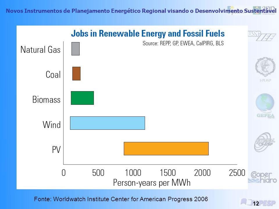 Novos Instrumentos de Planejamento Energético Regional visando o Desenvolvimento Sustentável 11 Fonte: WWF2006 - Agenda Elétrica Sustentável 2020