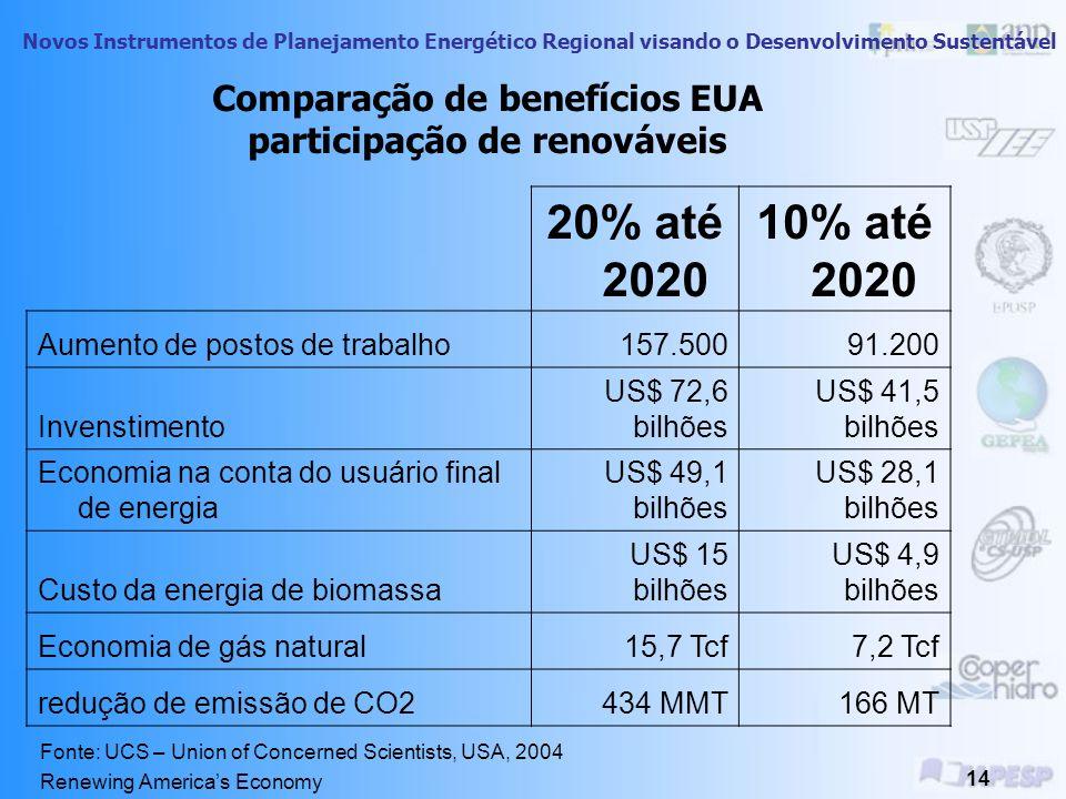 Novos Instrumentos de Planejamento Energético Regional visando o Desenvolvimento Sustentável 13 Renováveis Hipótese: aumento na matriz energética dos
