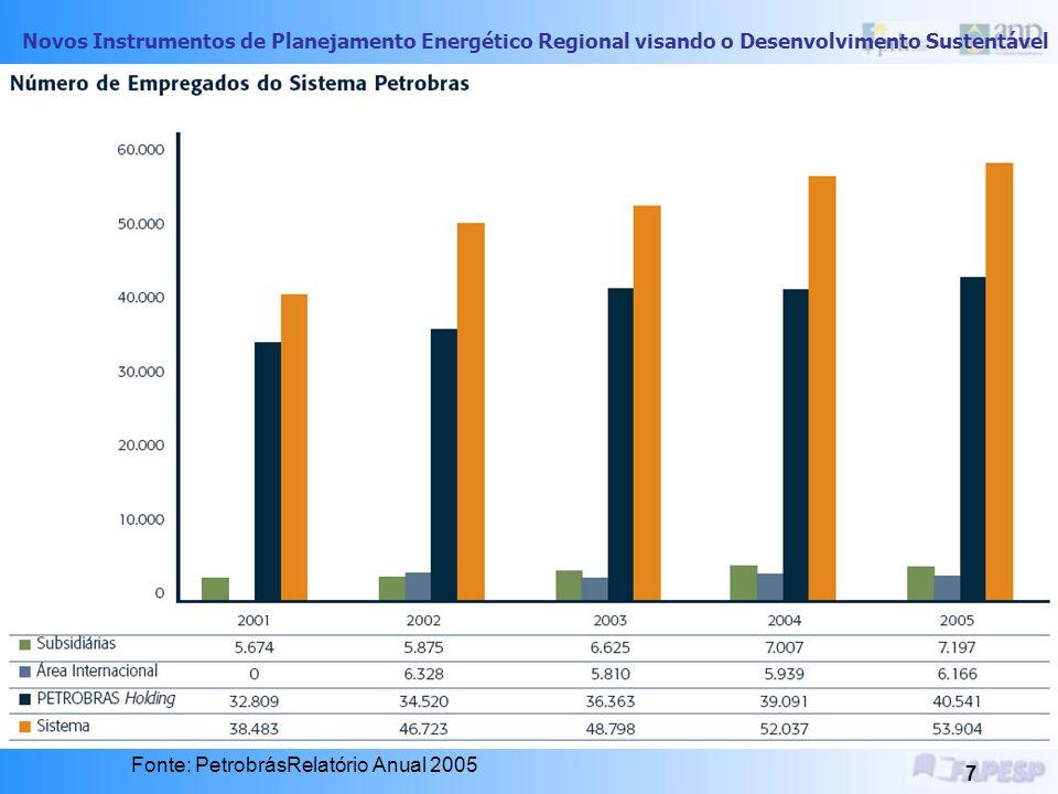 Novos Instrumentos de Planejamento Energético Regional visando o Desenvolvimento Sustentável 6 Percentual de Empregados do Sistema Petrobrás por área