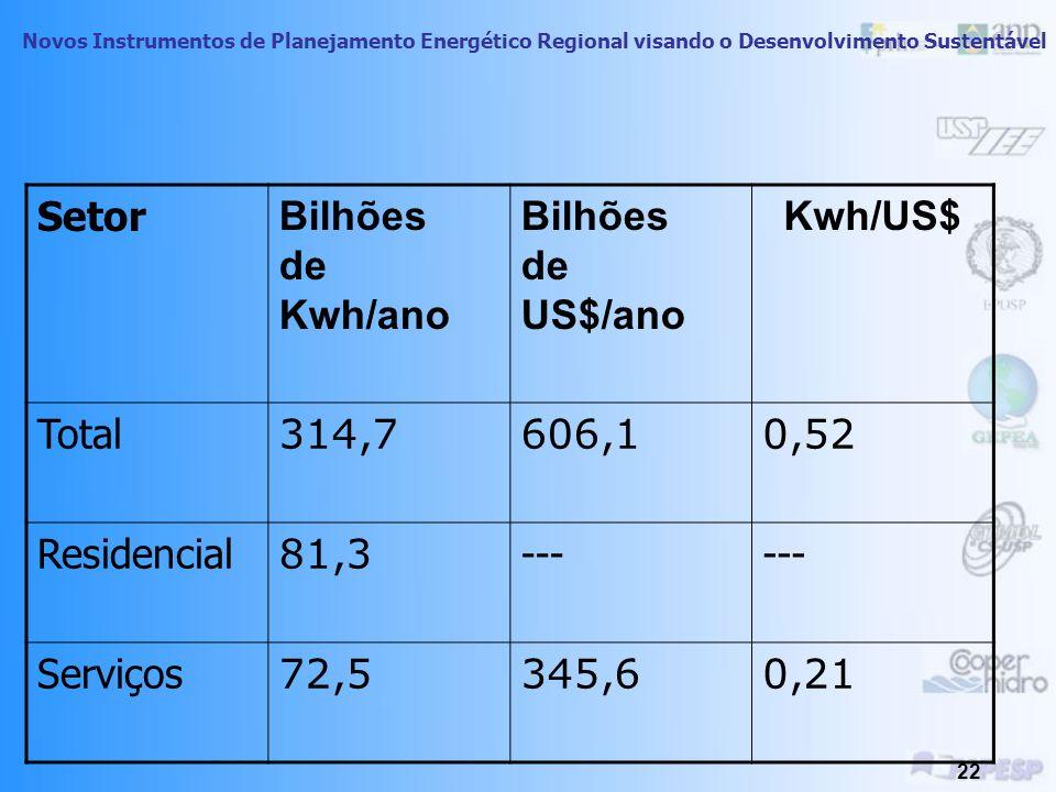 Novos Instrumentos de Planejamento Energético Regional visando o Desenvolvimento Sustentável 21 A Tabela 1, a seguir, mostra o valor agregado por Setor Econômico comparado ao consumo de Energia Elétrica no Setor (dados para 1999) (dólares de US$94).