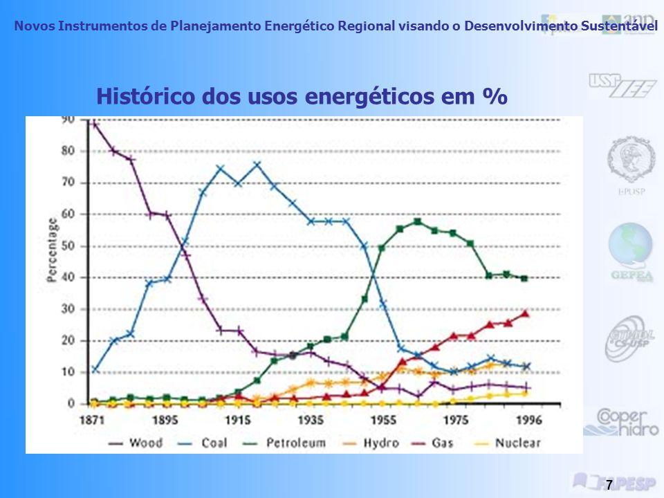 Novos Instrumentos de Planejamento Energético Regional visando o Desenvolvimento Sustentável 7 Histórico dos usos energéticos em %