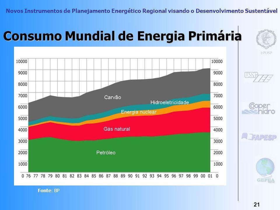 Novos Instrumentos de Planejamento Energético Regional visando o Desenvolvimento Sustentável 20 O Processo De Uso Final Da Energia uso indireto uso di