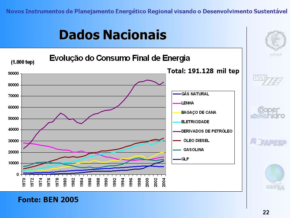 Novos Instrumentos de Planejamento Energético Regional visando o Desenvolvimento Sustentável 21 Consumo Mundial de Energia Primária Fonte: BP