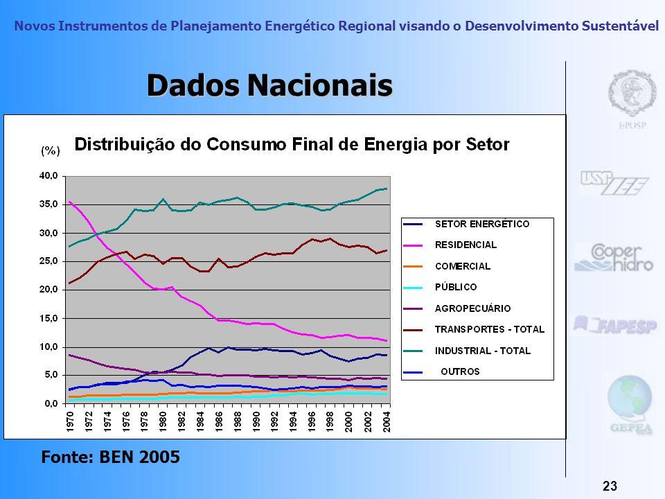 Novos Instrumentos de Planejamento Energético Regional visando o Desenvolvimento Sustentável 22 Dados Nacionais Fonte: BEN 2005 Total: 191.128 mil tep