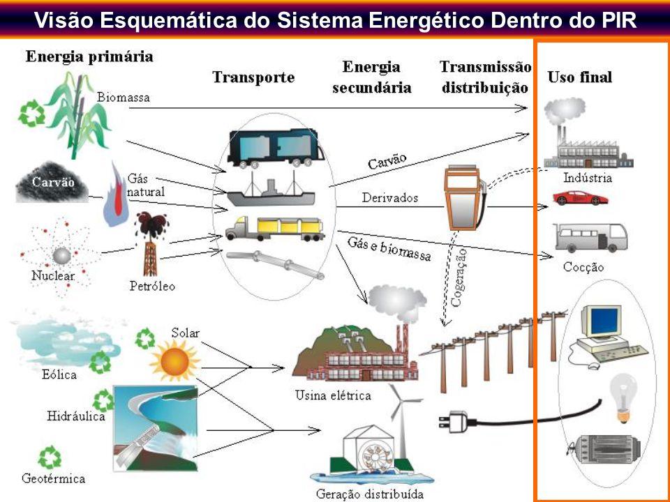 Novos Instrumentos de Planejamento Energético Regional visando o Desenvolvimento Sustentável 3 Eu apenas quero abrir a torneira e ter água; eu não que