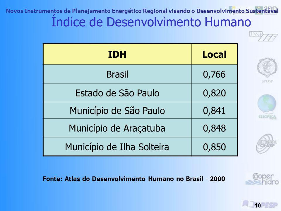 Novos Instrumentos de Planejamento Energético Regional visando o Desenvolvimento Sustentável 9 Classificação dos Estados Brasileiros - IDH EstadoIDH-M