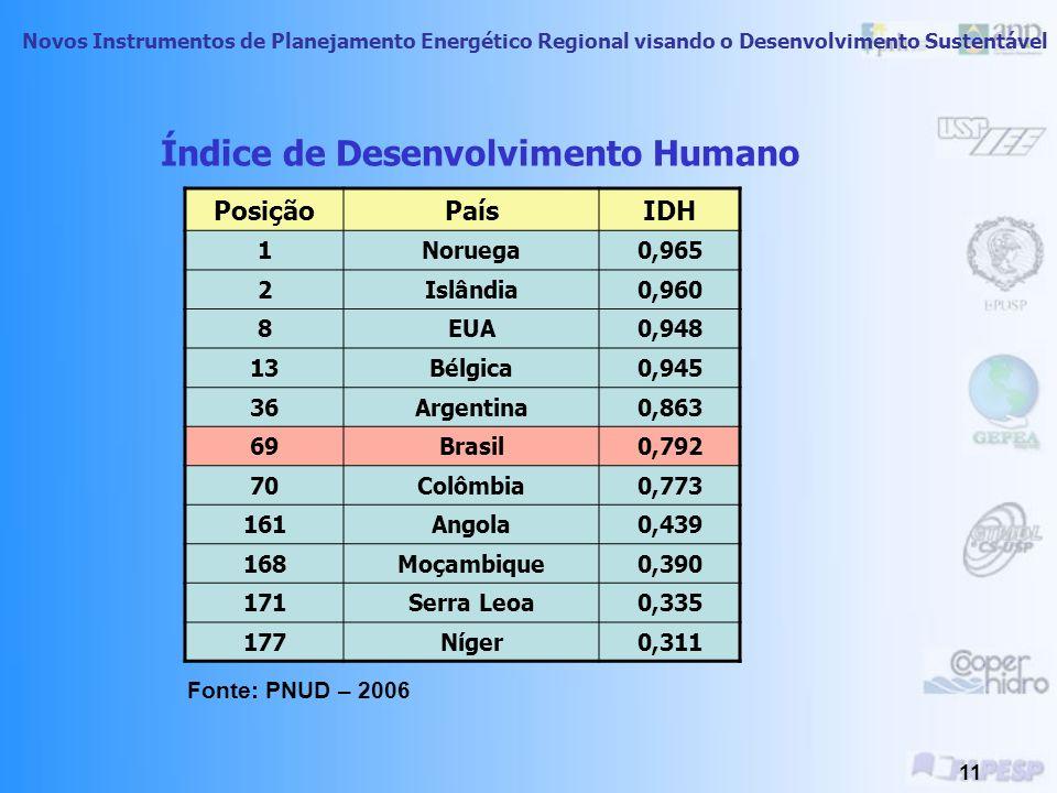 Novos Instrumentos de Planejamento Energético Regional visando o Desenvolvimento Sustentável 10 IDHLocal Brasil0,766 Estado de São Paulo0,820 Municípi
