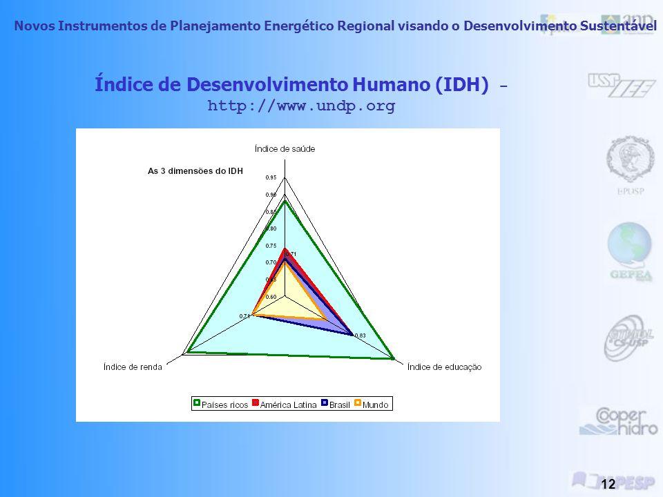 Novos Instrumentos de Planejamento Energético Regional visando o Desenvolvimento Sustentável 11 Índice de Desenvolvimento Humano PosiçãoPaísIDH 1Norue