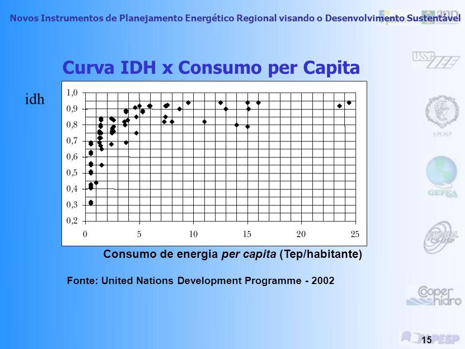 Novos Instrumentos de Planejamento Energético Regional visando o Desenvolvimento Sustentável 14