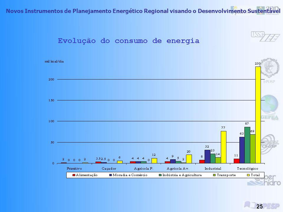 Novos Instrumentos de Planejamento Energético Regional visando o Desenvolvimento Sustentável 24 IDH x Energia PRODEEM - (Programa de Desenvolvimento E