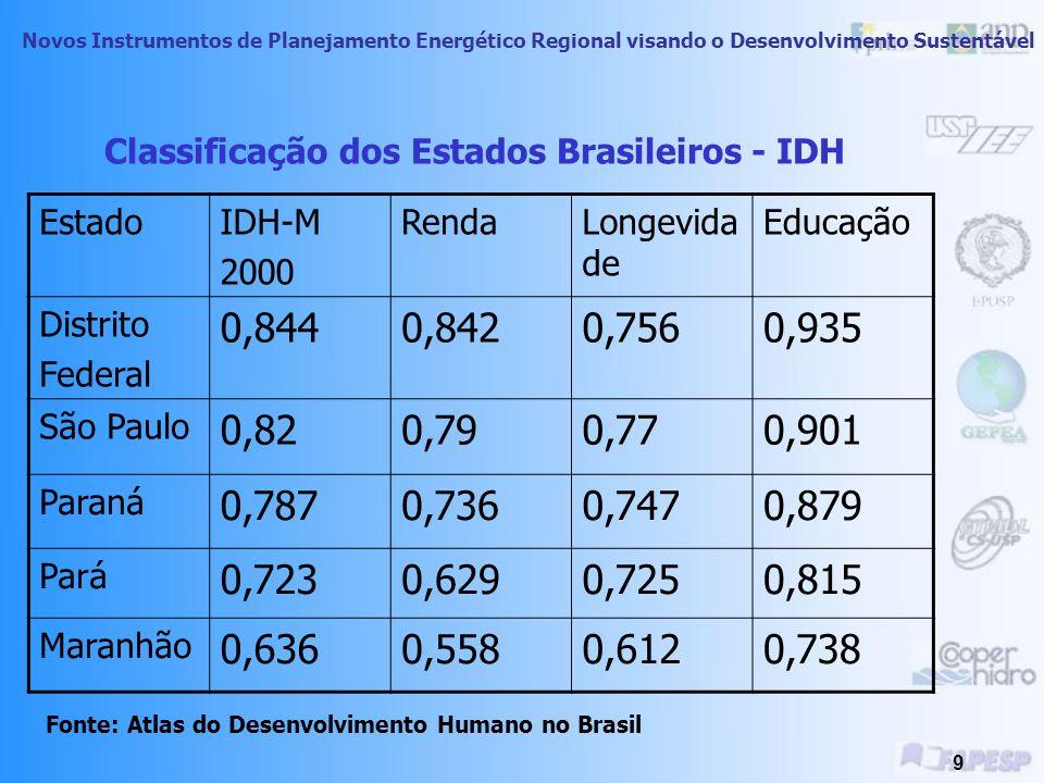 Novos Instrumentos de Planejamento Energético Regional visando o Desenvolvimento Sustentável 8 Evolução IDH