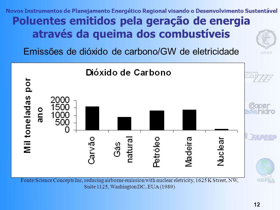 Novos Instrumentos de Planejamento Energético Regional visando o Desenvolvimento Sustentável 11 Poluentes emitidos pela geração de energia através da