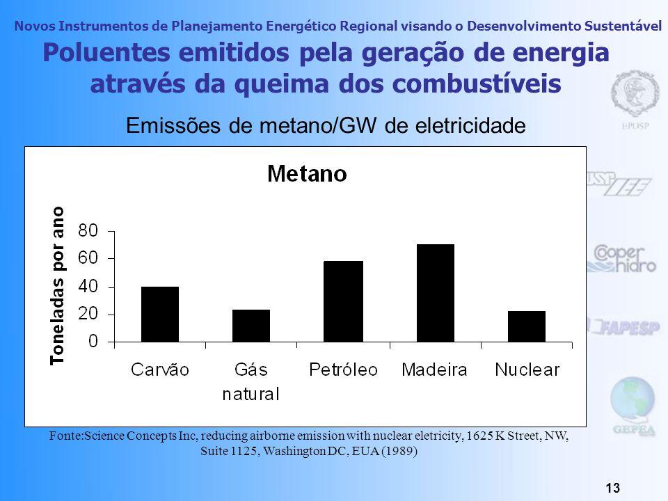 Novos Instrumentos de Planejamento Energético Regional visando o Desenvolvimento Sustentável 12 Poluentes emitidos pela geração de energia através da