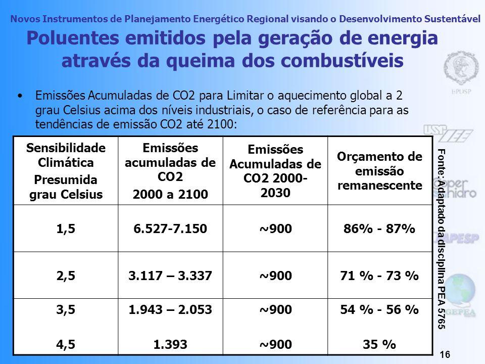 Novos Instrumentos de Planejamento Energético Regional visando o Desenvolvimento Sustentável 15 Poluentes formados pela geração de energia através da