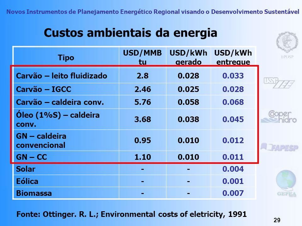 Novos Instrumentos de Planejamento Energético Regional visando o Desenvolvimento Sustentável 28 Políticas Públicas Estruturação e Planejamento do seto