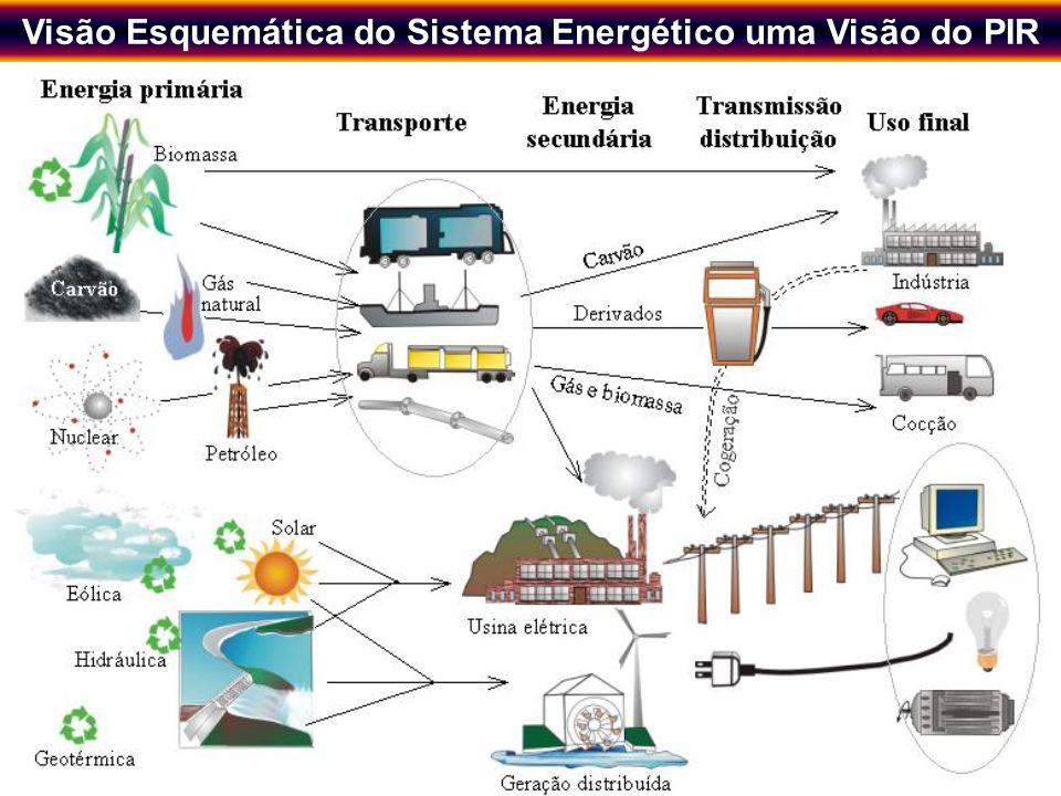Novos Instrumentos de Planejamento Energético Regional visando o Desenvolvimento Sustentável 3 Visão Esquemática do Sistema Energético uma Visão do PIR