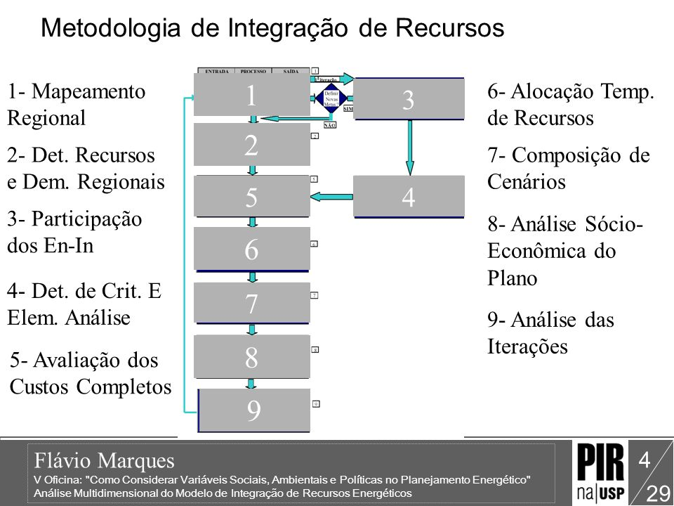 Flávio Marques V Oficina: Como Considerar Variáveis Sociais, Ambientais e Políticas no Planejamento Energético Análise Multidimensional do Modelo de Integração de Recursos Energéticos 29 25 Etapa5: Avaliação dos Custos Completos – Análise Classificação dos Recursos para o Momento Inicial de 2005