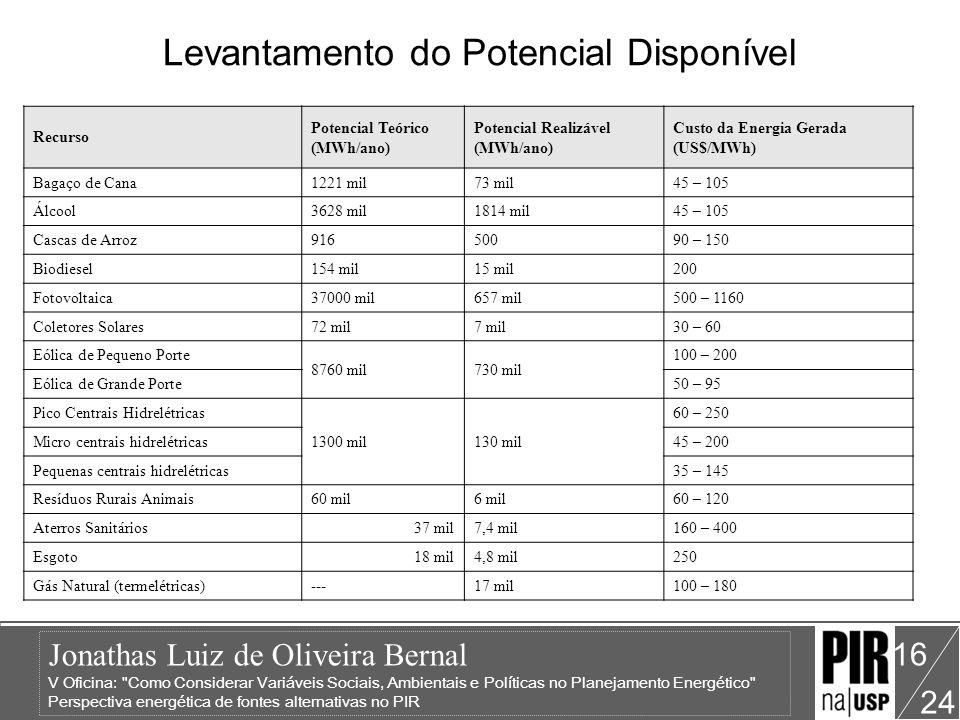 Jonathas Luiz de Oliveira Bernal V Oficina: Como Considerar Variáveis Sociais, Ambientais e Políticas no Planejamento Energético Perspectiva energética de fontes alternativas no PIR 24 16 Levantamento do Potencial Disponível Recurso Potencial Teórico (MWh/ano) Potencial Realizável (MWh/ano) Custo da Energia Gerada (US$/MWh) Bagaço de Cana1221 mil73 mil45 – 105 Álcool3628 mil1814 mil45 – 105 Cascas de Arroz91650090 – 150 Biodiesel154 mil15 mil200 Fotovoltaica37000 mil657 mil500 – 1160 Coletores Solares72 mil7 mil30 – 60 Eólica de Pequeno Porte 8760 mil730 mil 100 – 200 Eólica de Grande Porte50 – 95 Pico Centrais Hidrelétricas 1300 mil130 mil 60 – 250 Micro centrais hidrelétricas45 – 200 Pequenas centrais hidrelétricas35 – 145 Resíduos Rurais Animais60 mil6 mil60 – 120 Aterros Sanitários37 mil7,4 mil160 – 400 Esgoto18 mil4,8 mil250 Gás Natural (termelétricas)---17 mil100 – 180