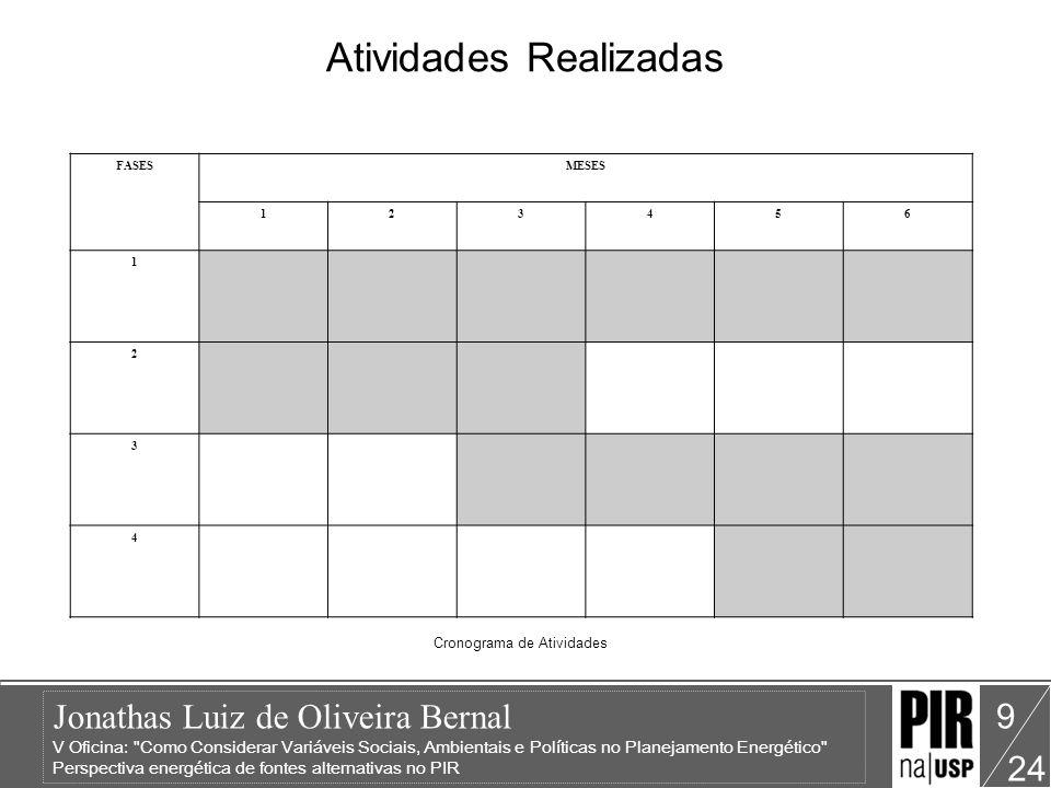 Jonathas Luiz de Oliveira Bernal V Oficina: Como Considerar Variáveis Sociais, Ambientais e Políticas no Planejamento Energético Perspectiva energética de fontes alternativas no PIR 24 9 Atividades Realizadas FASESMESES 123456 1 2 3 4 Cronograma de Atividades