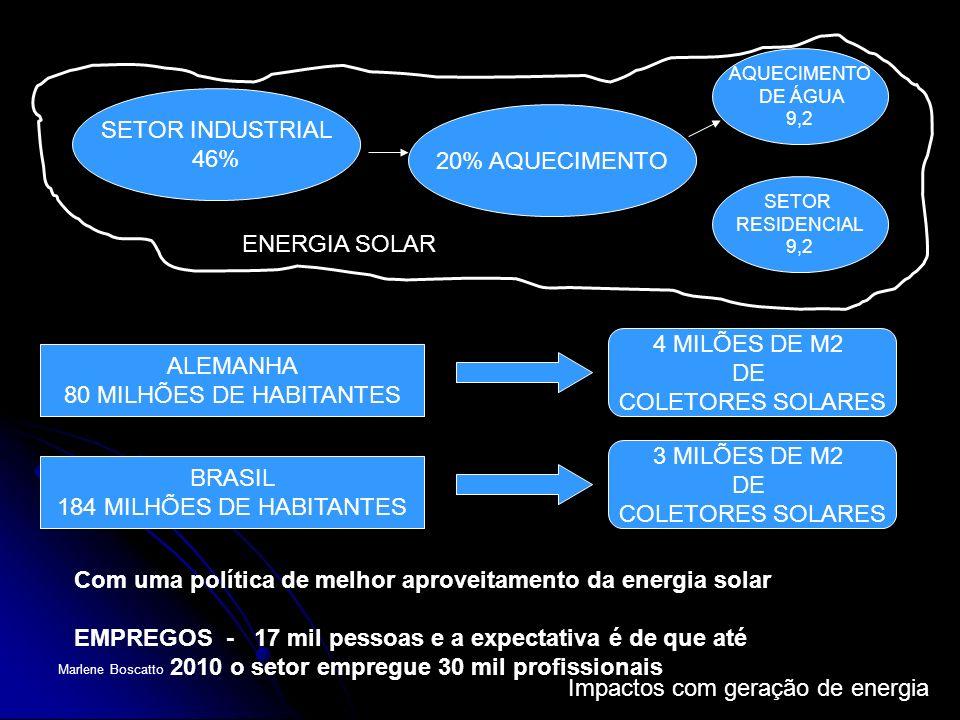 Impactos com geração de energia Marlene Boscatto SETOR INDUSTRIAL 46% 20% AQUECIMENTO AQUECIMENTO DE ÁGUA 9,2 SETOR RESIDENCIAL 9,2 ALEMANHA 80 MILHÕE