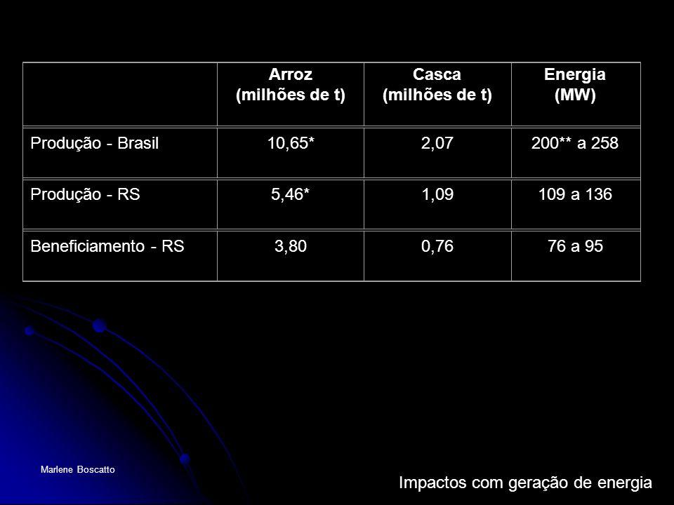 Impactos com geração de energia Marlene Boscatto Arroz (milhões de t) Casca (milhões de t) Energia (MW) Produção - Brasil10,65*2,07200** a 258 Produçã