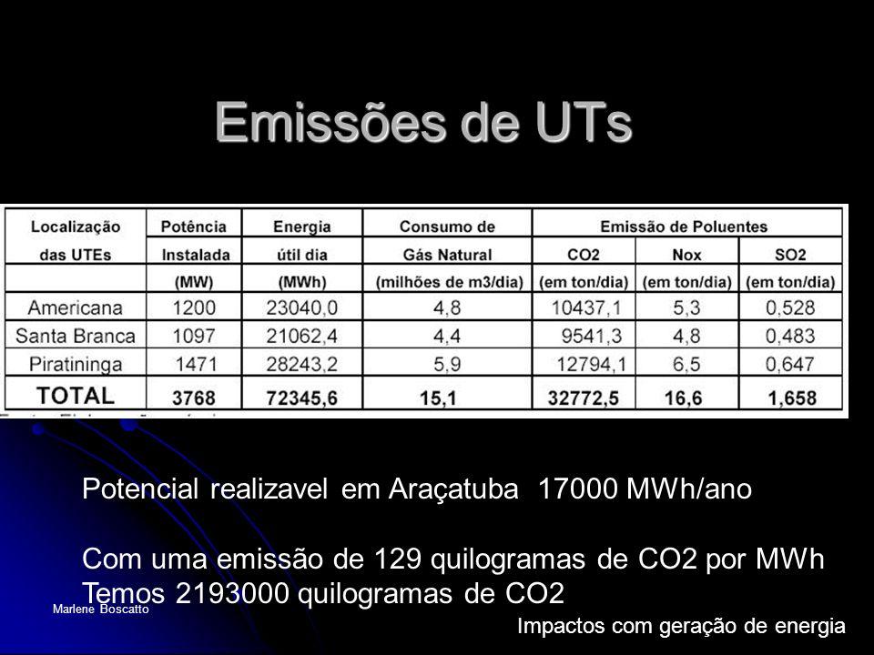 Impactos com geração de energia Marlene Boscatto Emissões de UTs Potencial realizavel em Araçatuba 17000 MWh/ano Com uma emissão de 129 quilogramas de