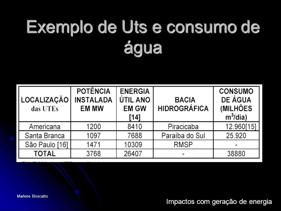 Impactos com geração de energia Marlene Boscatto Exemplo de Uts e consumo de água
