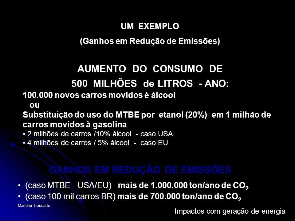 Impactos com geração de energia Marlene Boscatto UM EXEMPLO (Ganhos em Redução de Emissões) GANHOS EM REDUÇÃO DE EMISSÕES (caso MTBE - USA/EU) mais de