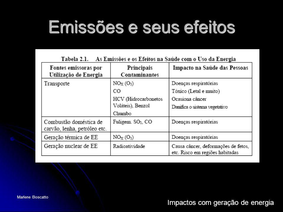 Impactos com geração de energia Marlene Boscatto Emissões e seus efeitos