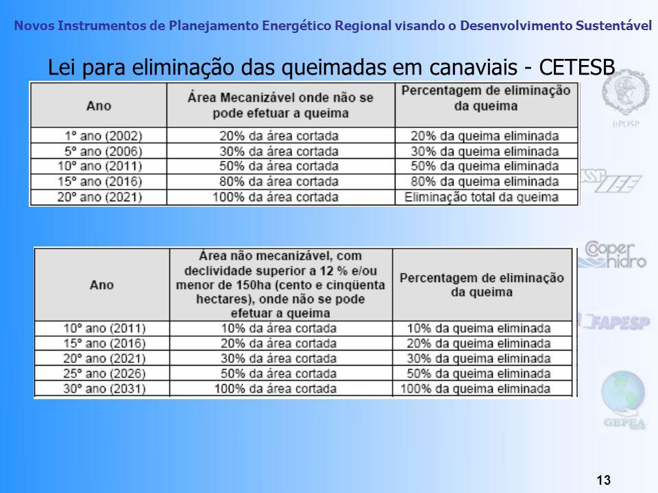 Novos Instrumentos de Planejamento Energético Regional visando o Desenvolvimento Sustentável 12 Araraquara, 1995: o aumento de partículas de fuligem (