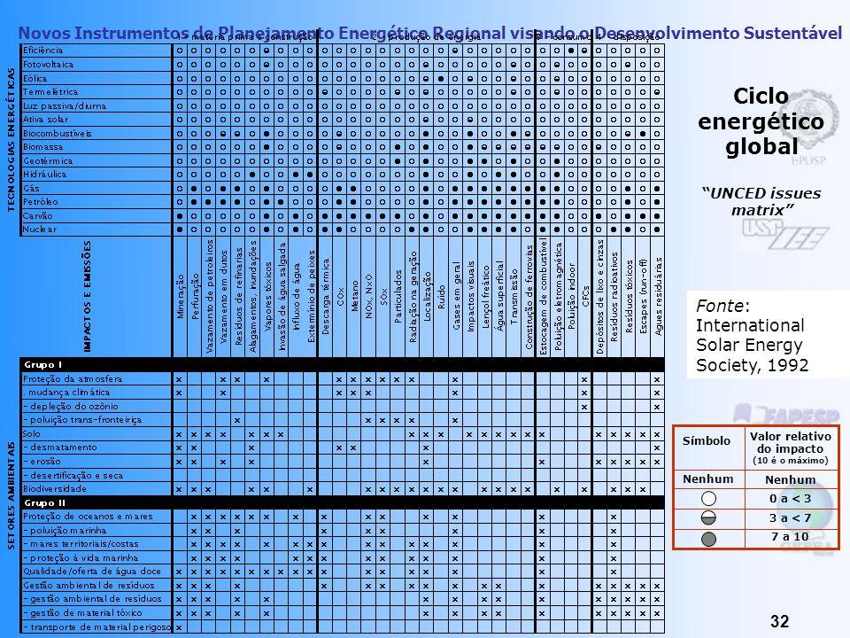 Novos Instrumentos de Planejamento Energético Regional visando o Desenvolvimento Sustentável 31