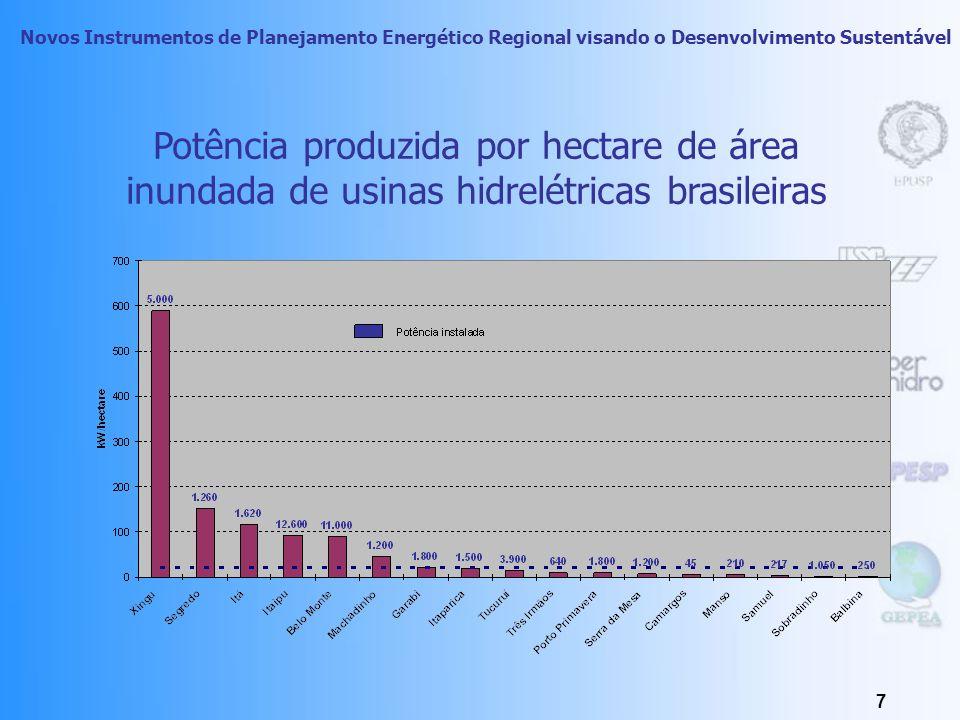 Novos Instrumentos de Planejamento Energético Regional visando o Desenvolvimento Sustentável 7 Potência produzida por hectare de área inundada de usinas hidrelétricas brasileiras
