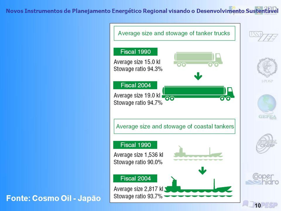 Novos Instrumentos de Planejamento Energético Regional visando o Desenvolvimento Sustentável 9 Fonte: Cosmo Oil - Japão