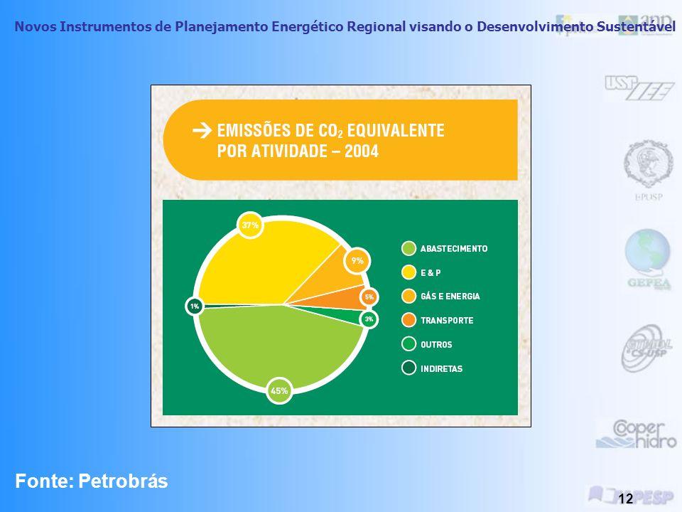 Novos Instrumentos de Planejamento Energético Regional visando o Desenvolvimento Sustentável 11 Fonte: Petrobrás
