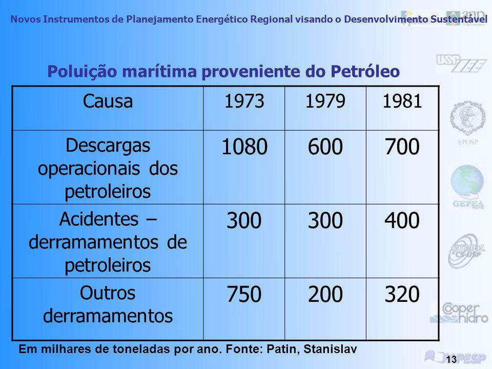 Novos Instrumentos de Planejamento Energético Regional visando o Desenvolvimento Sustentável 12 Fonte: Petrobrás