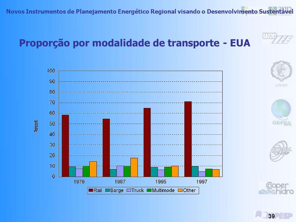 Novos Instrumentos de Planejamento Energético Regional visando o Desenvolvimento Sustentável 38 Distância média percorrida por modalidade de transporte - EUA
