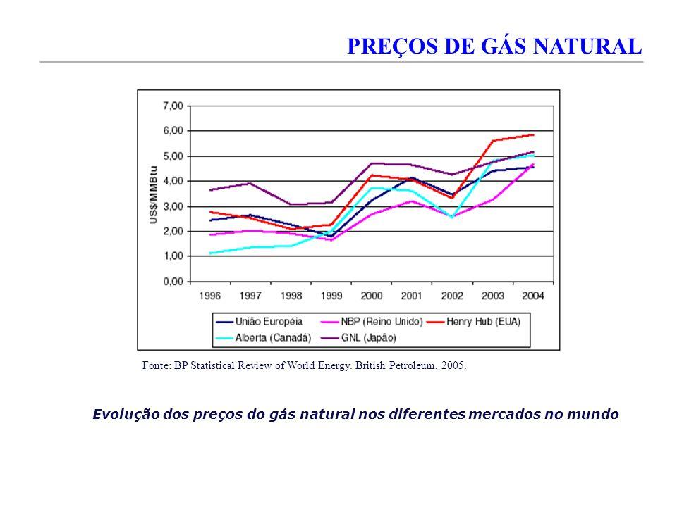 PREÇOS DE GÁS NATURAL Evolução dos preços do gás natural nos diferentes mercados no mundo Fonte: BP Statistical Review of World Energy. British Petrol