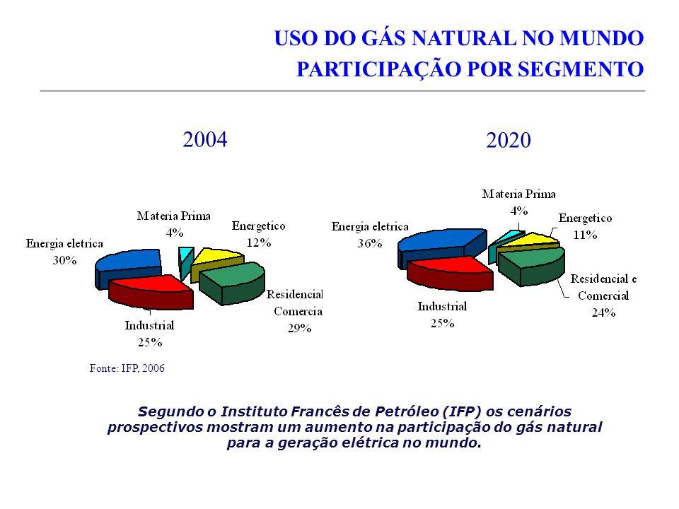 2004 2020 Segundo o Instituto Francês de Petróleo (IFP) os cenários prospectivos mostram um aumento na participação do gás natural para a geração elét