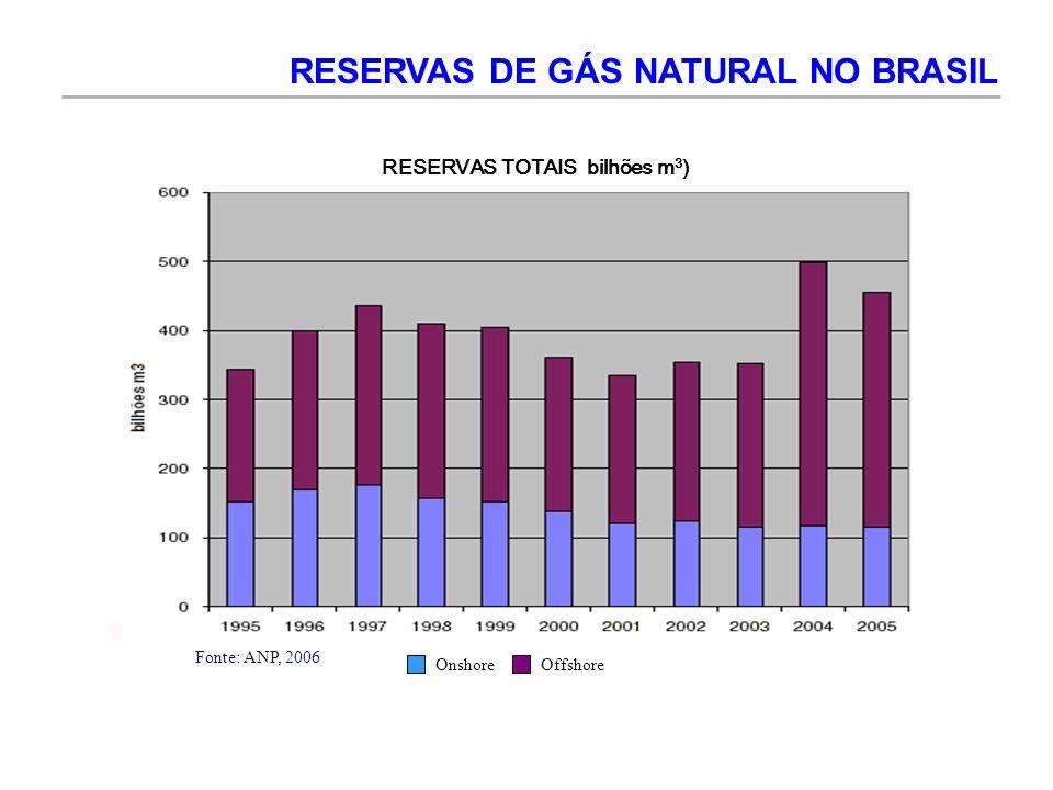 Onshore Offshore RESERVAS TOTAIS bilhões m 3 ) RESERVAS DE GÁS NATURAL NO BRASIL Fonte: ANP, 2006