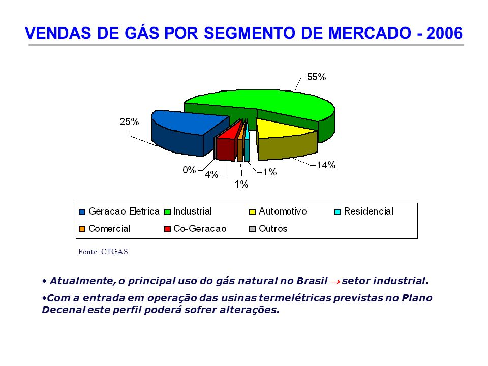 VENDAS DE GÁS POR SEGMENTO DE MERCADO - 2006 Atualmente, o principal uso do gás natural no Brasil setor industrial. Com a entrada em operação das usin
