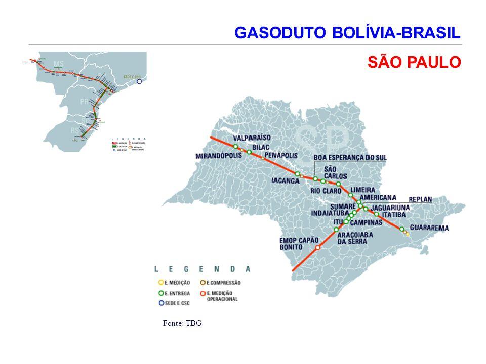 GASODUTO BOLÍVIA-BRASIL SÃO PAULO Fonte: TBG