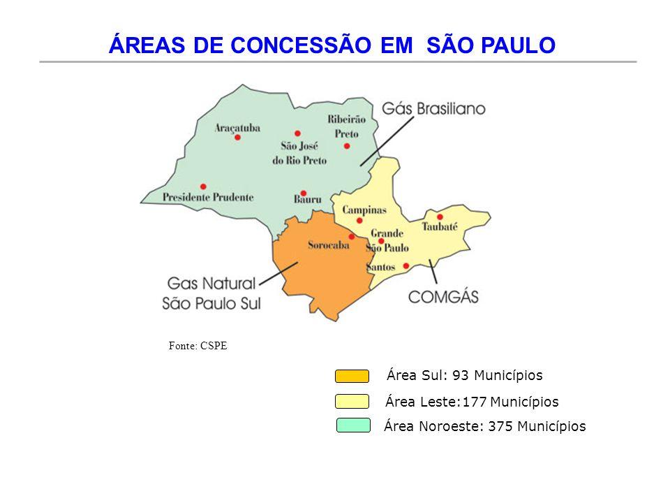ÁREAS DE CONCESSÃO EM SÃO PAULO Área Sul: 93 Municípios Área Leste:177 Municípios Área Noroeste: 375 Municípios Fonte: CSPE