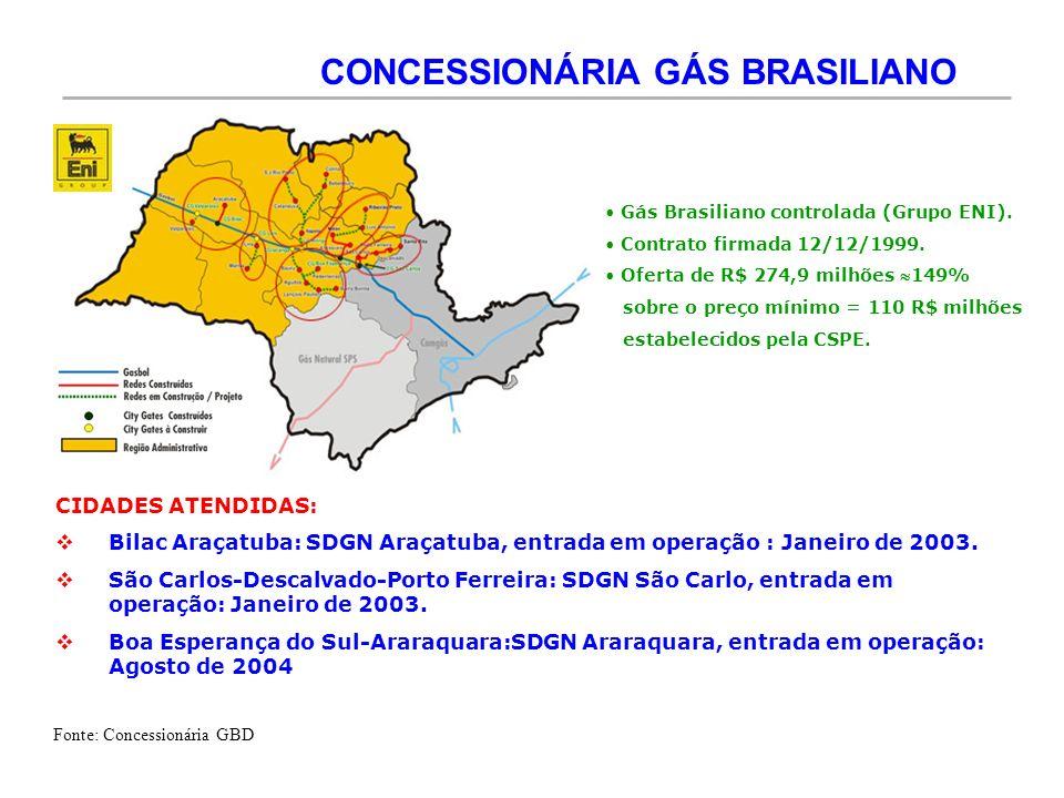 CONCESSIONÁRIA GÁS BRASILIANO Gás Brasiliano controlada (Grupo ENI). Contrato firmada 12/12/1999. Oferta de R$ 274,9 milhões 149% sobre o preço mínimo